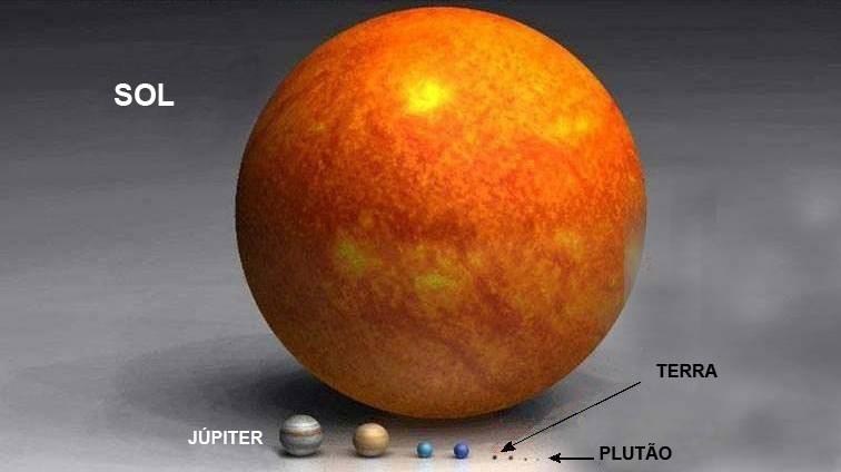 tamanho dos Planetas e do Sol